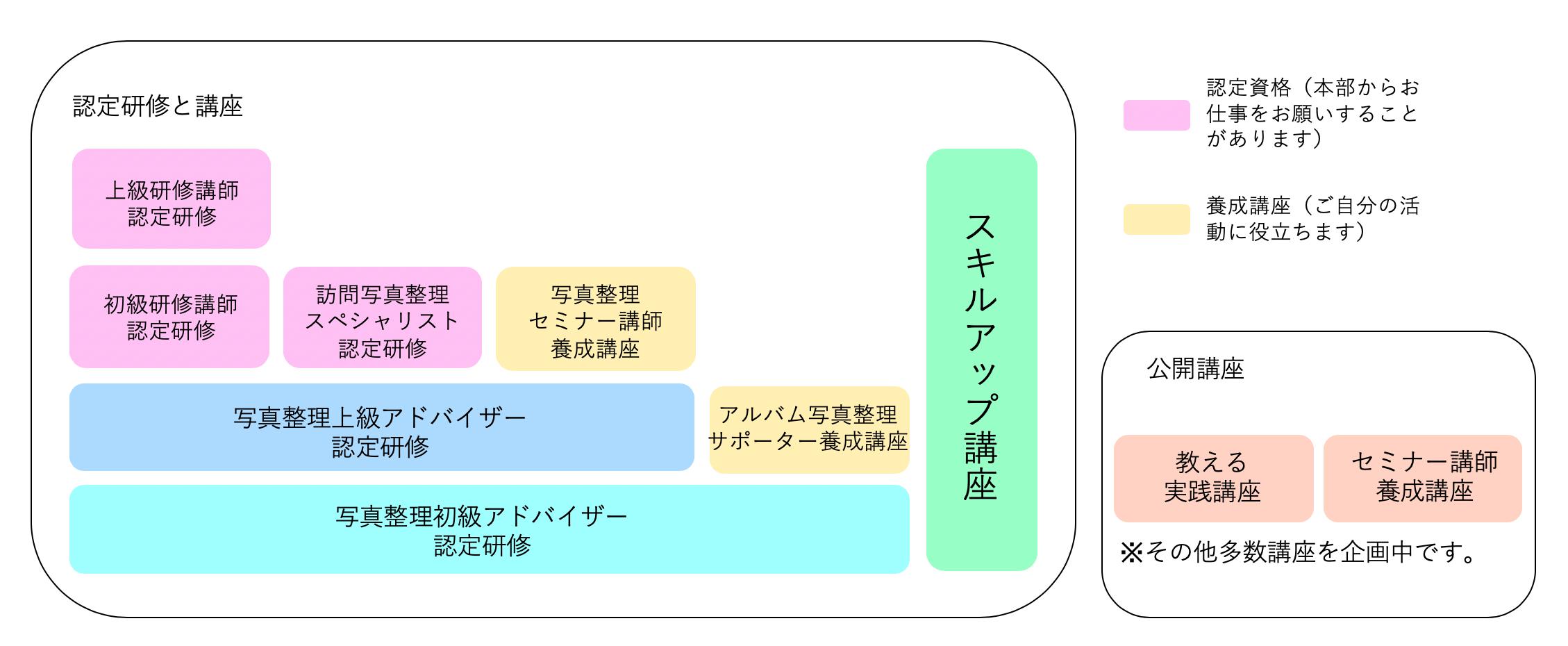 研修の流れ(フロー図)